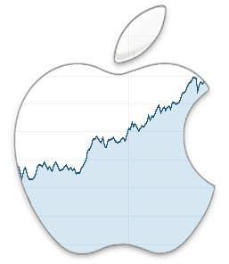 Apple, bat les analystes, atteint le billion de capitalisations … et puis après.